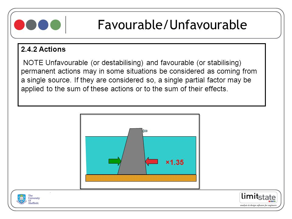 Favourable/Unfavourable