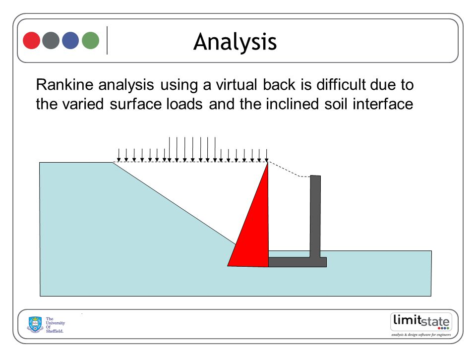 Analysis Rankine analysis using a virtual back is difficult due to the varied surface loads and the inclined soil interface.