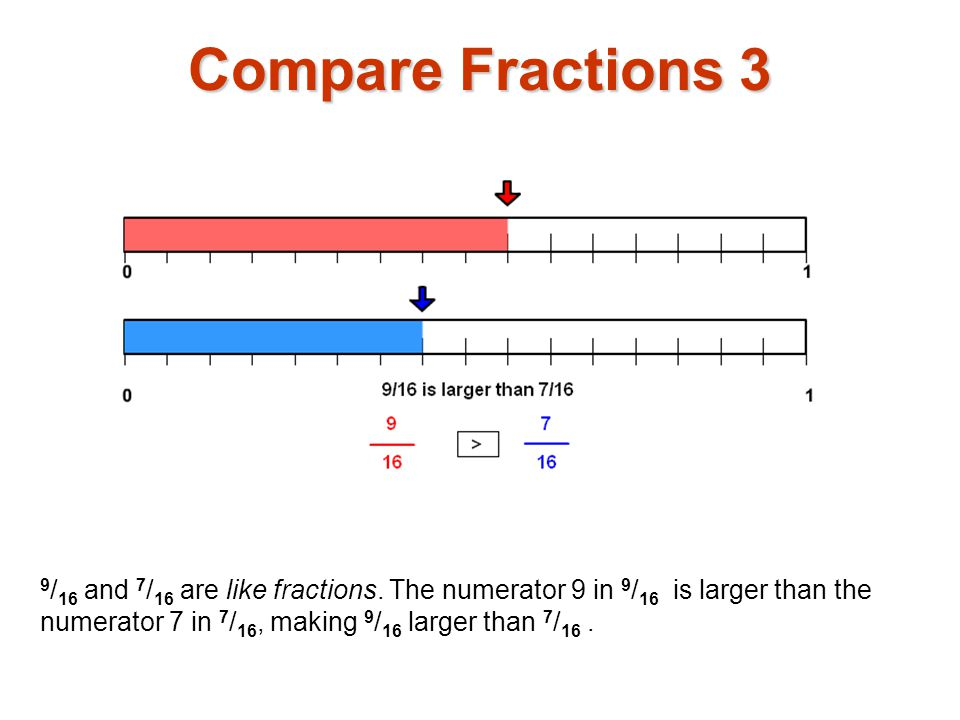 Compare Fractions 3 9/16 and 7/16 are like fractions.