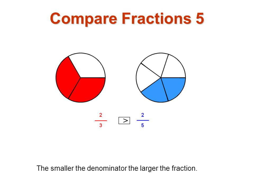 Compare Fractions 5 >