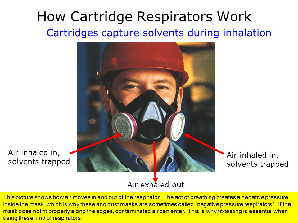How Cartridge Respirators Work