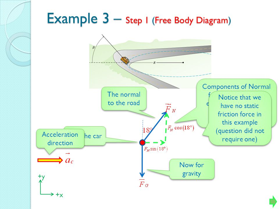 Example 3 – Step 1 (Free Body Diagram)