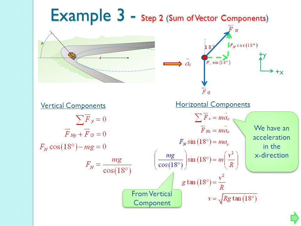 Example 3 - Step 2 (Sum of Vector Components)