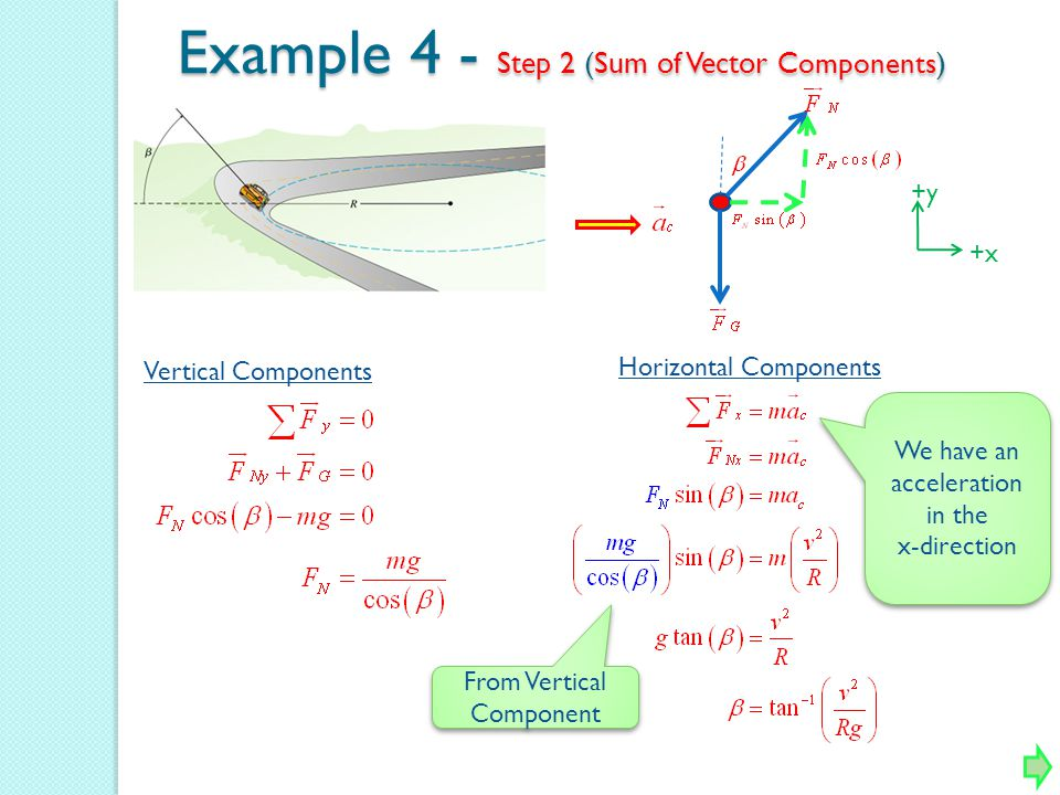 Example 4 - Step 2 (Sum of Vector Components)