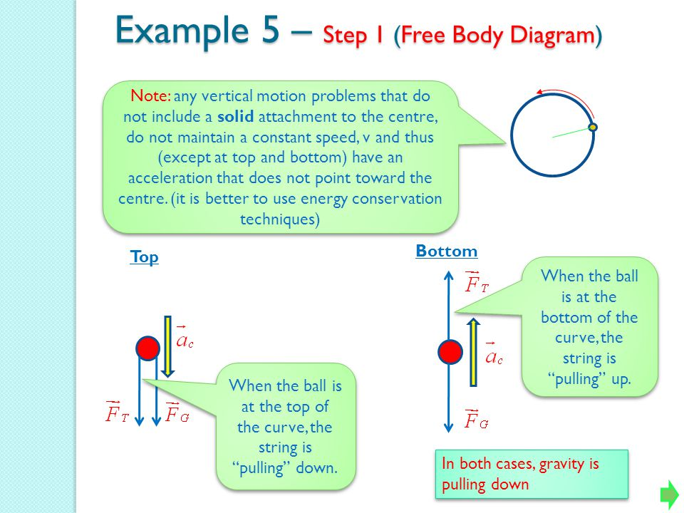 Example 5 – Step 1 (Free Body Diagram)