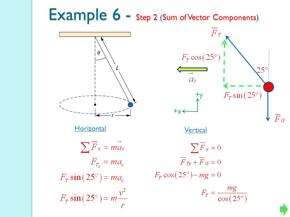 Example 6 - Step 2 (Sum of Vector Components)