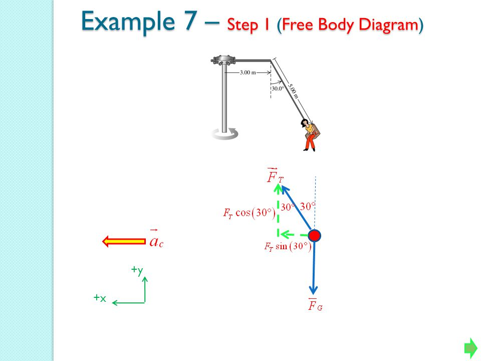 Example 7 – Step 1 (Free Body Diagram)