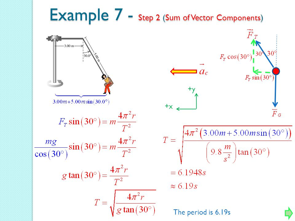 Example 7 - Step 2 (Sum of Vector Components)