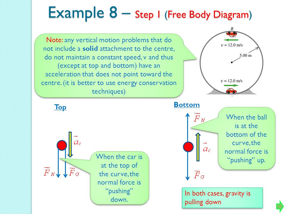 Example 8 – Step 1 (Free Body Diagram)