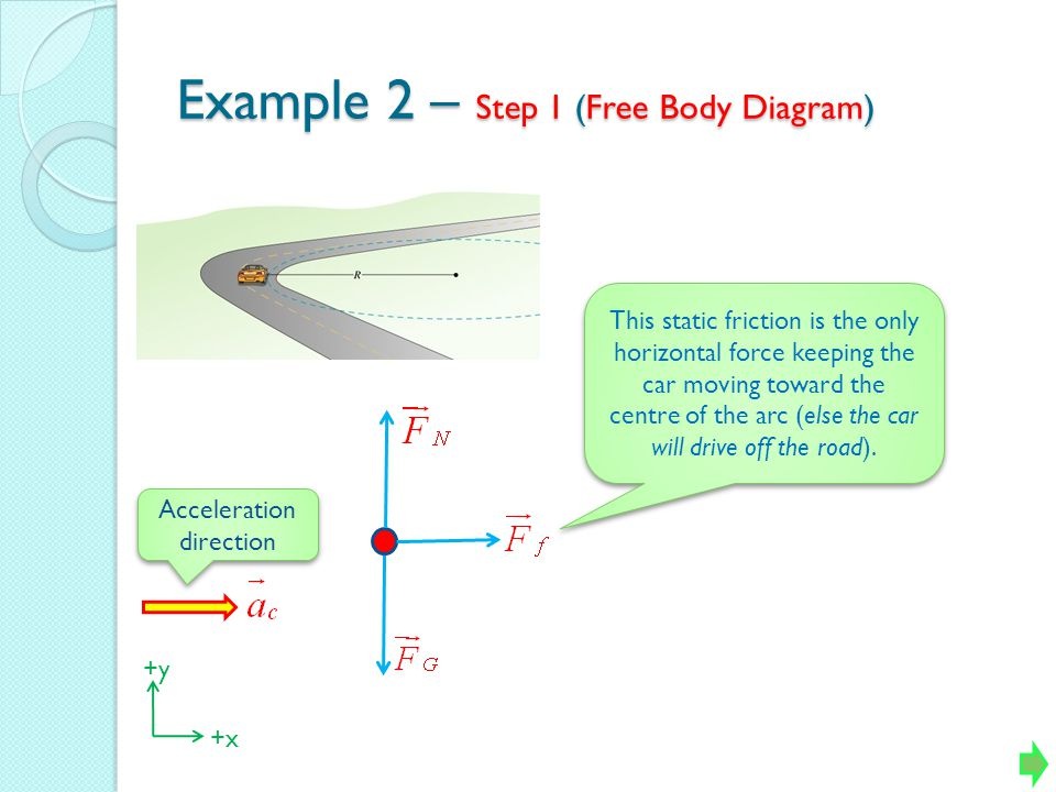 Example 2 – Step 1 (Free Body Diagram)