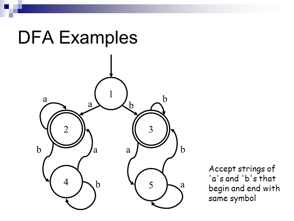 DFA Examples 5 3 4 2 1 a b Accept strings of a s and b s that begin and end with same symbol