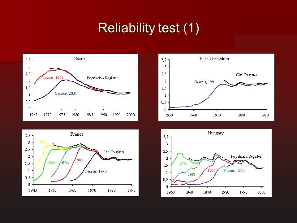 Reliability test (1)