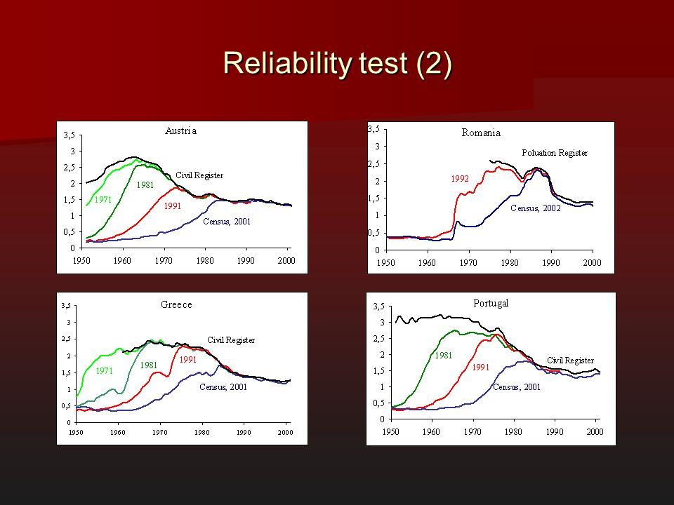 Reliability test (2)