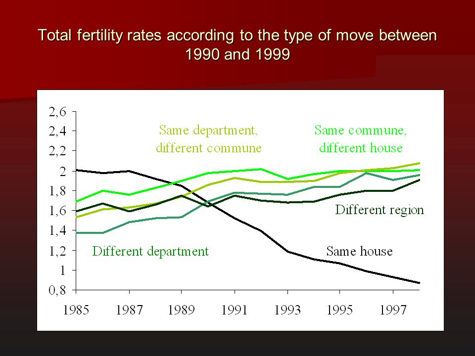 Total fertility rates according to the type of move between 1990 and 1999