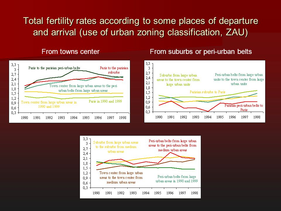 Total fertility rates according to some places of departure and arrival (use of urban zoning classification, ZAU)