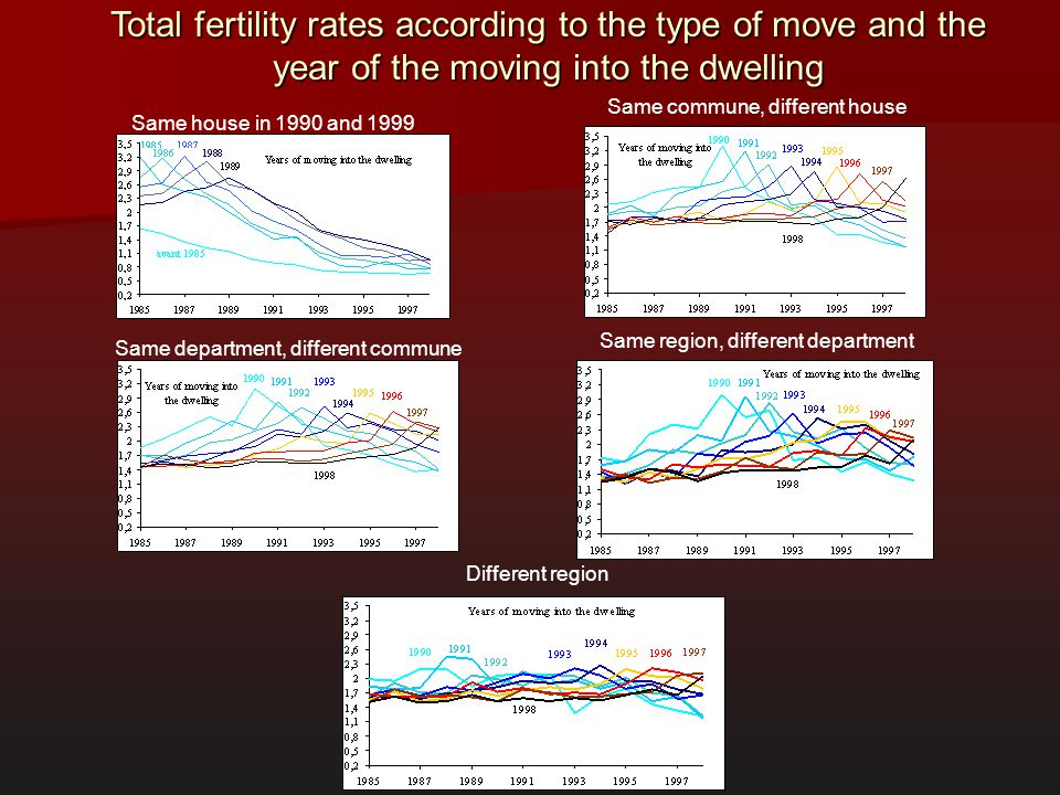 Total fertility rates according to the type of move and the year of the moving into the dwelling