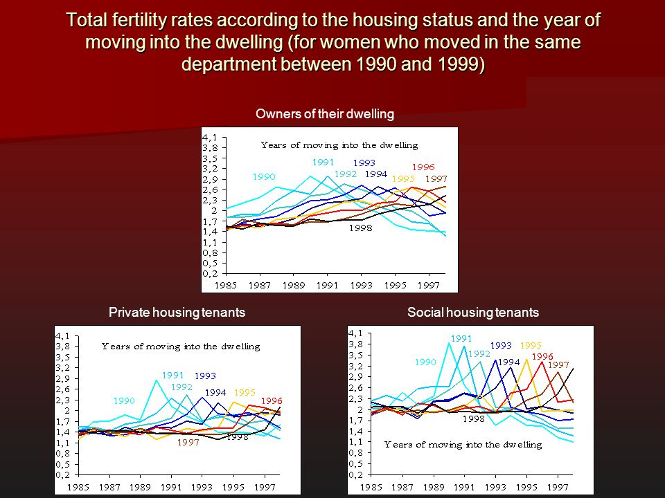 Total fertility rates according to the housing status and the year of moving into the dwelling (for women who moved in the same department between 1990 and 1999)