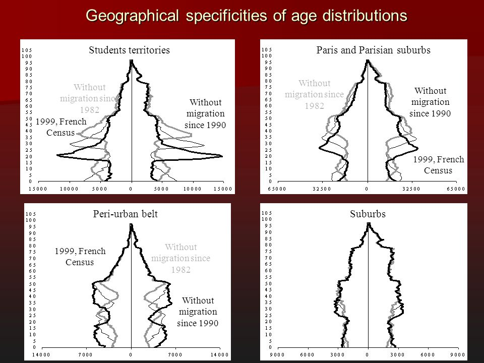 Geographical specificities of age distributions