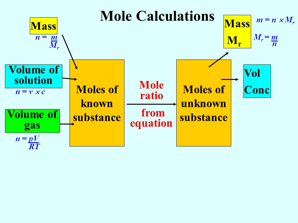 Moles of known substance Moles of unknown substance