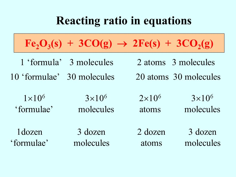Reacting ratio in equations Fe2O3(s) + 3CO(g)  2Fe(s) + 3CO2(g)