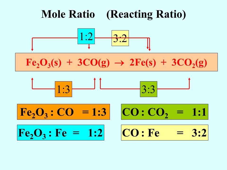 Mole Ratio (Reacting Ratio) Fe2O3(s) + 3CO(g)  2Fe(s) + 3CO2(g)