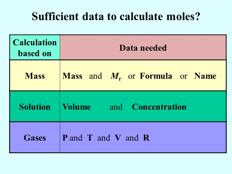 Sufficient data to calculate moles