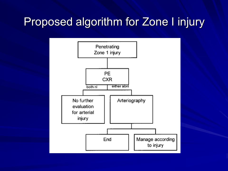 Proposed algorithm for Zone I injury
