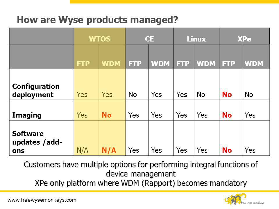 How are Wyse products managed