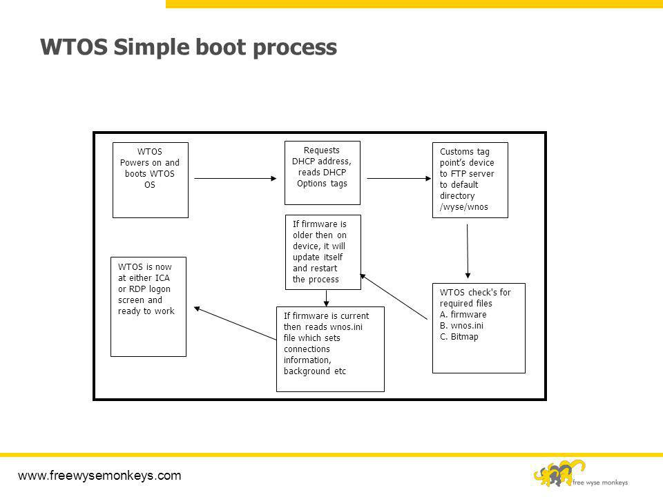 WTOS Simple boot process