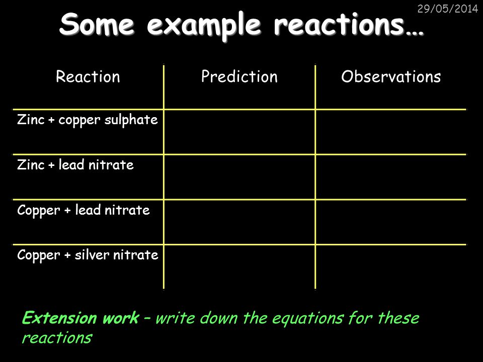 Some example reactions…