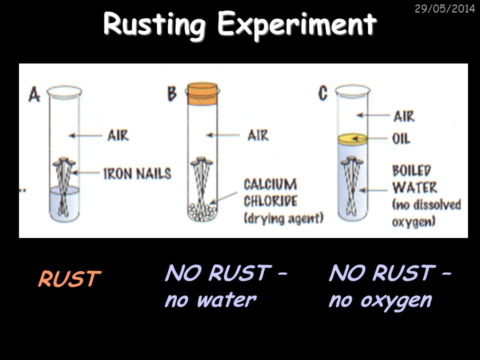 Rusting Experiment NO RUST – no water NO RUST – no oxygen RUST