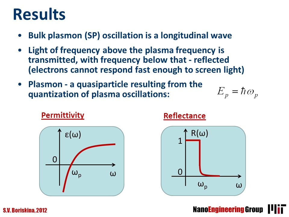 Results Bulk plasmon (SP) oscillation is a longitudinal wave
