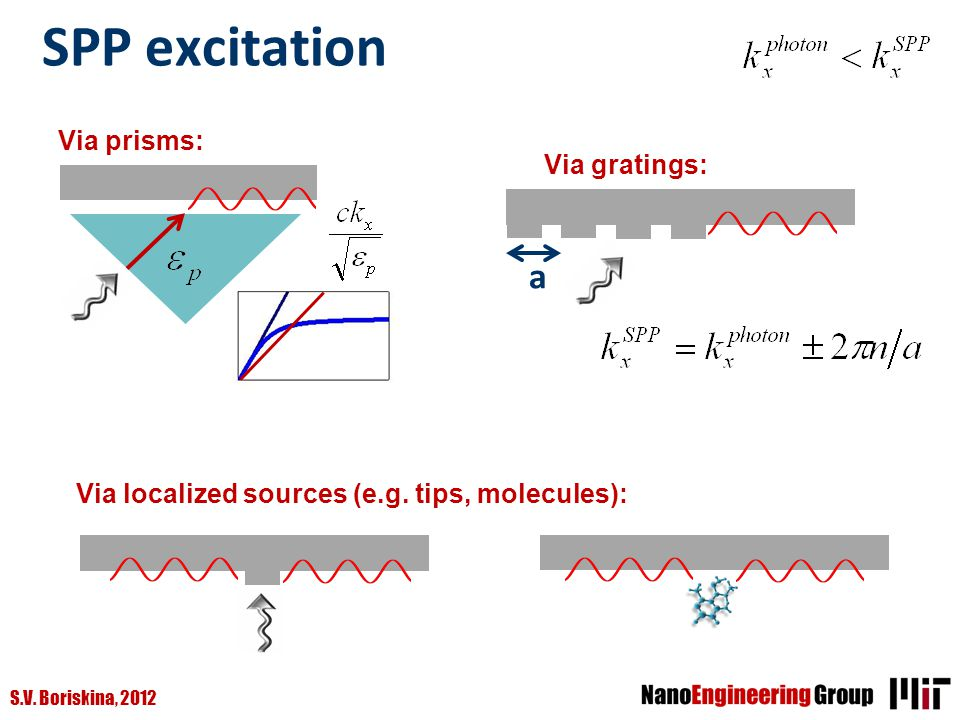 SPP excitation a Via prisms: Via gratings: