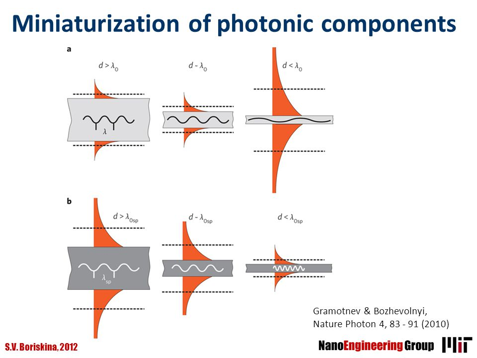 Miniaturization of photonic components