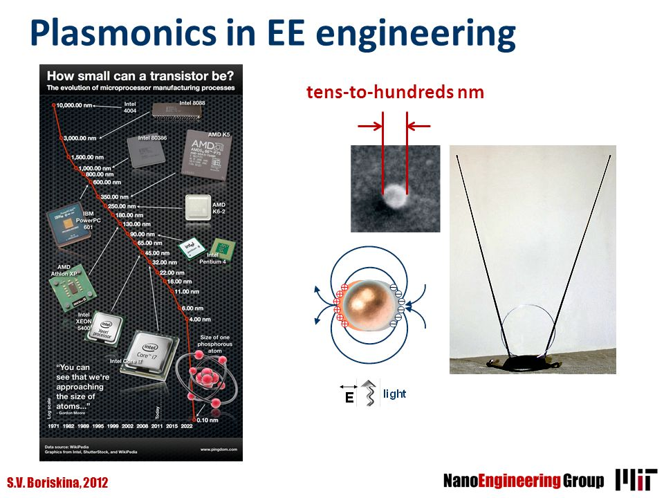 Plasmonics in EE engineering