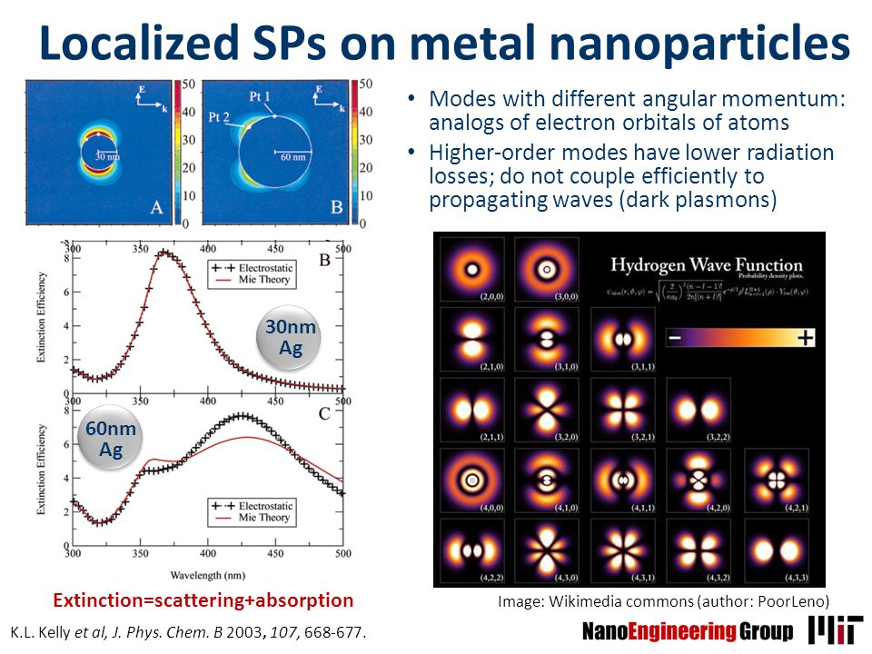 Localized SPs on metal nanoparticles