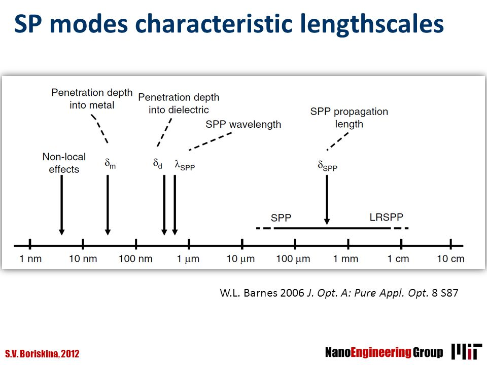 SP modes characteristic lengthscales