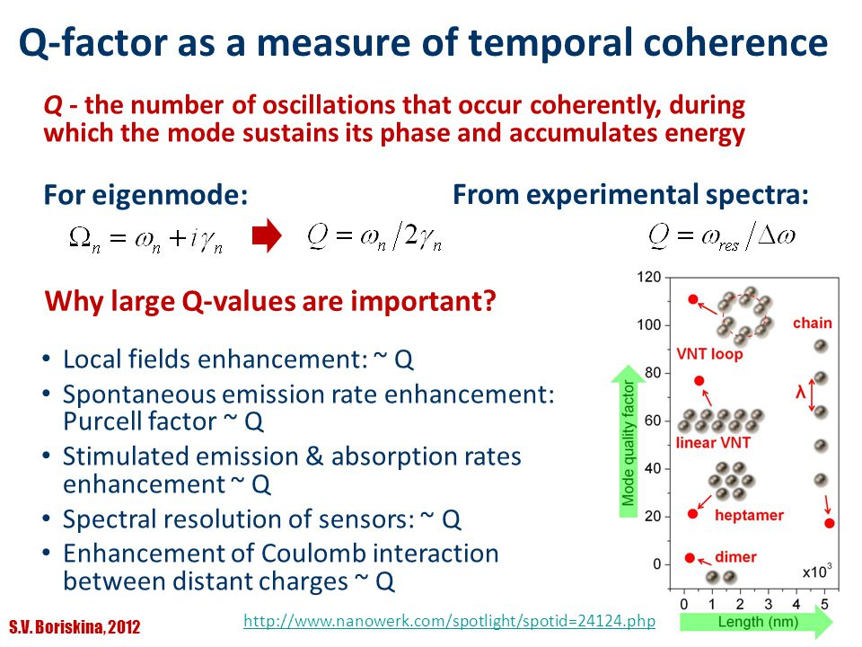 Q-factor as a measure of temporal coherence