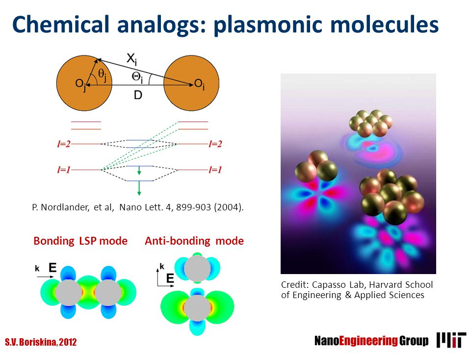 Chemical analogs: plasmonic molecules