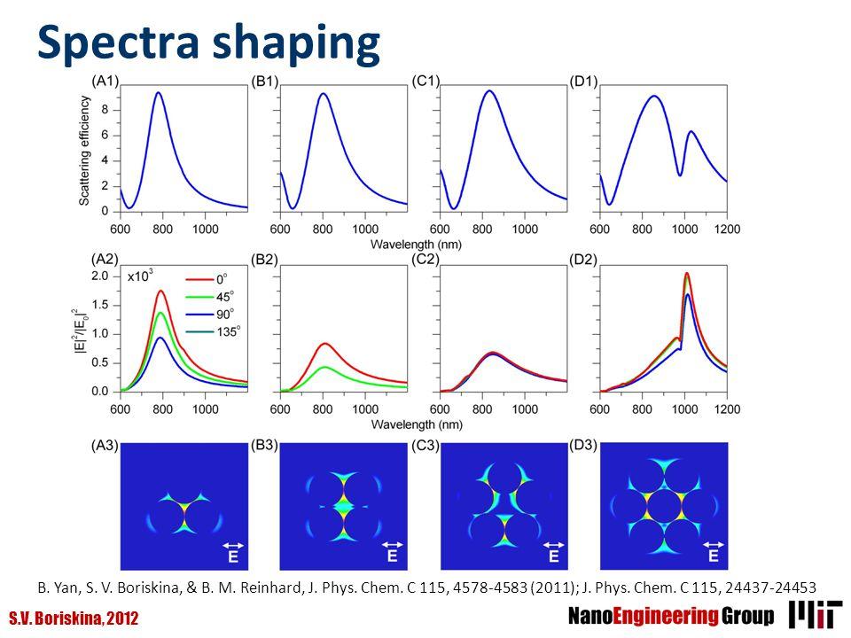 Spectra shaping B. Yan, S. V. Boriskina, & B. M.