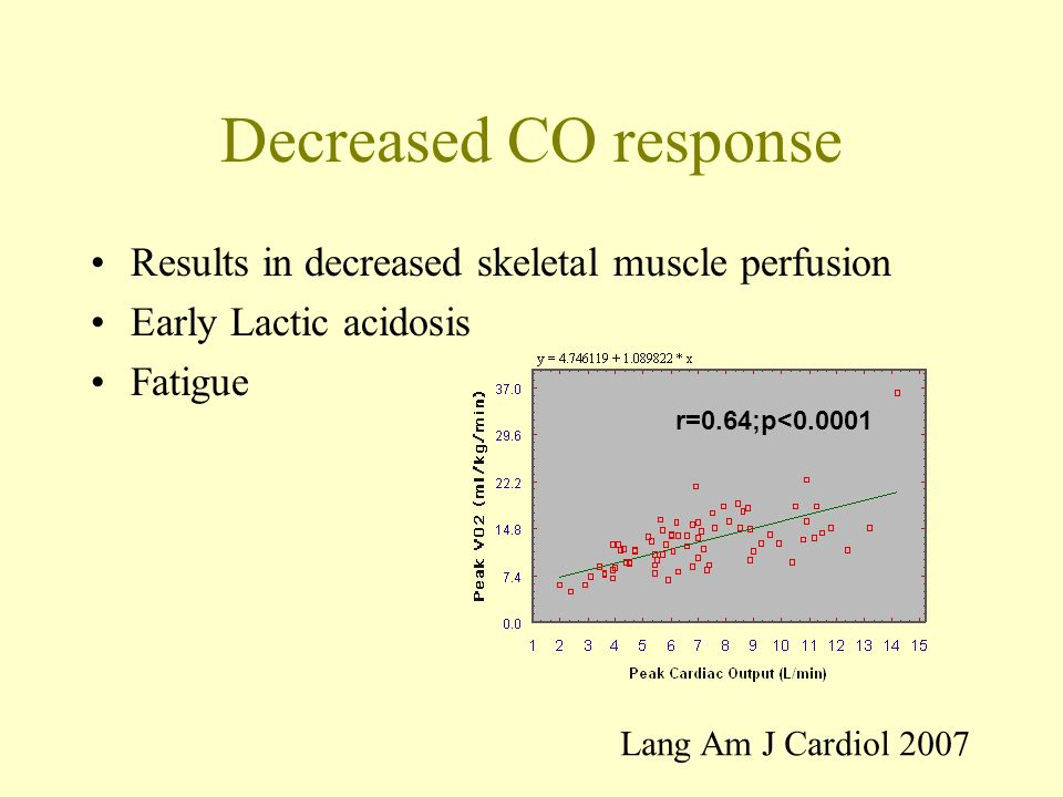 Decreased CO response Results in decreased skeletal muscle perfusion