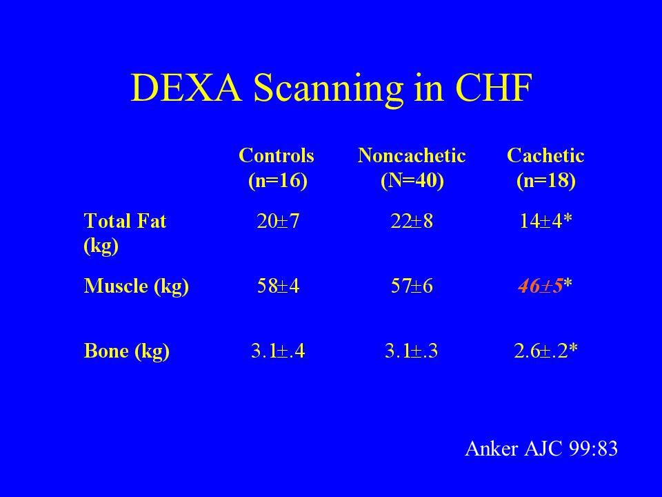 DEXA Scanning in CHF Anker AJC 99:83