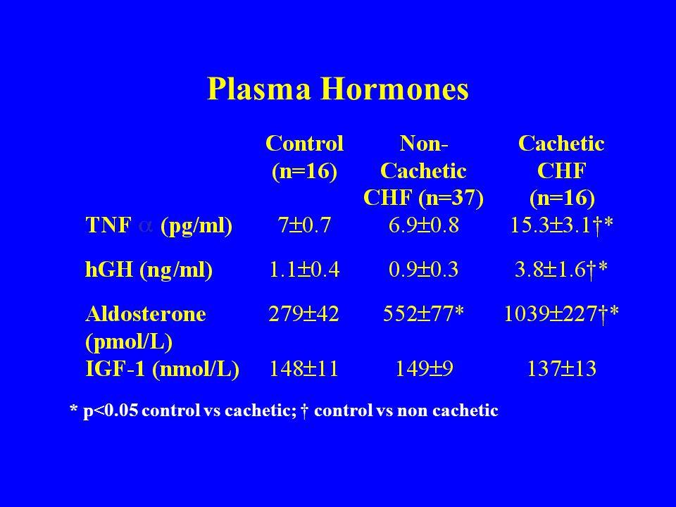 Plasma Hormones * p<0.05 control vs cachetic; † control vs non cachetic