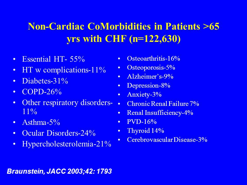 Non-Cardiac CoMorbidities in Patients >65 yrs with CHF (n=122,630)