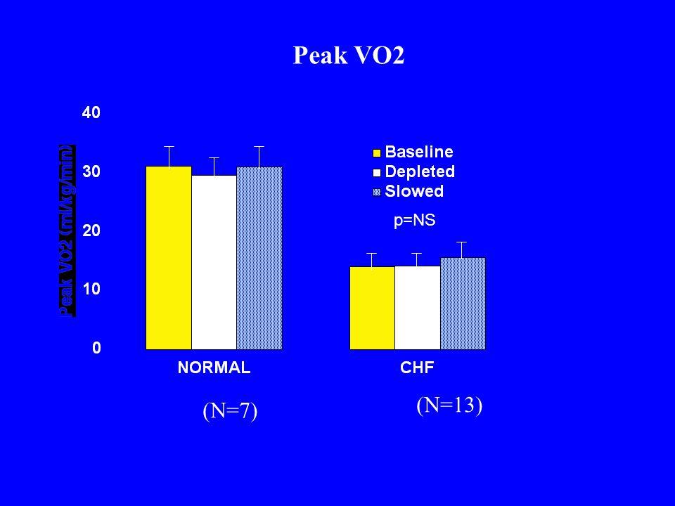 Peak VO2 p=NS (N=13) (N=7)