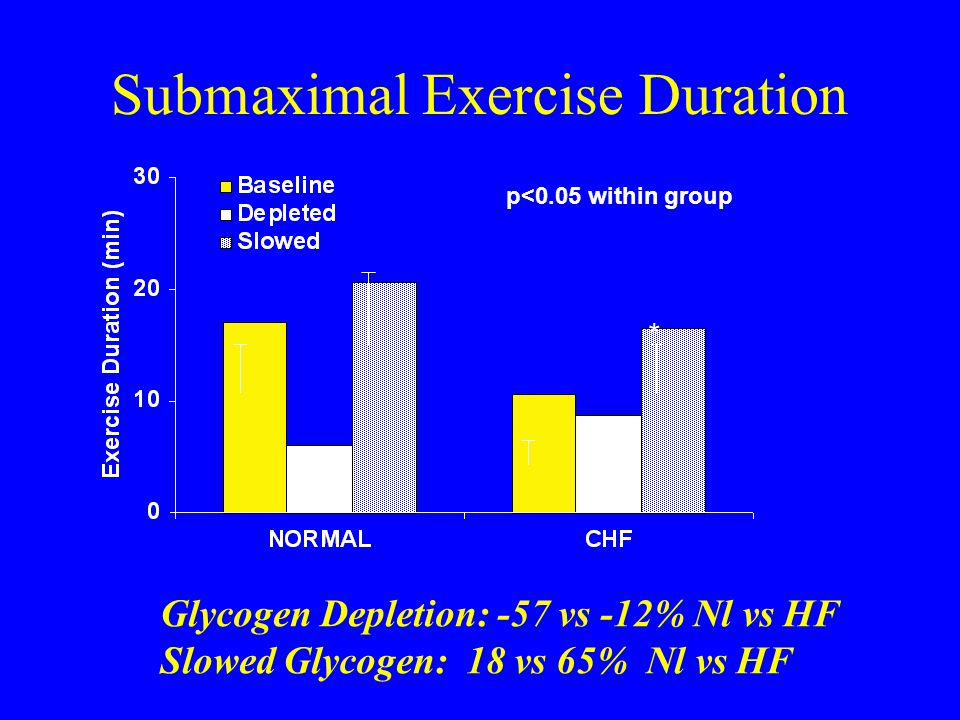 Submaximal Exercise Duration