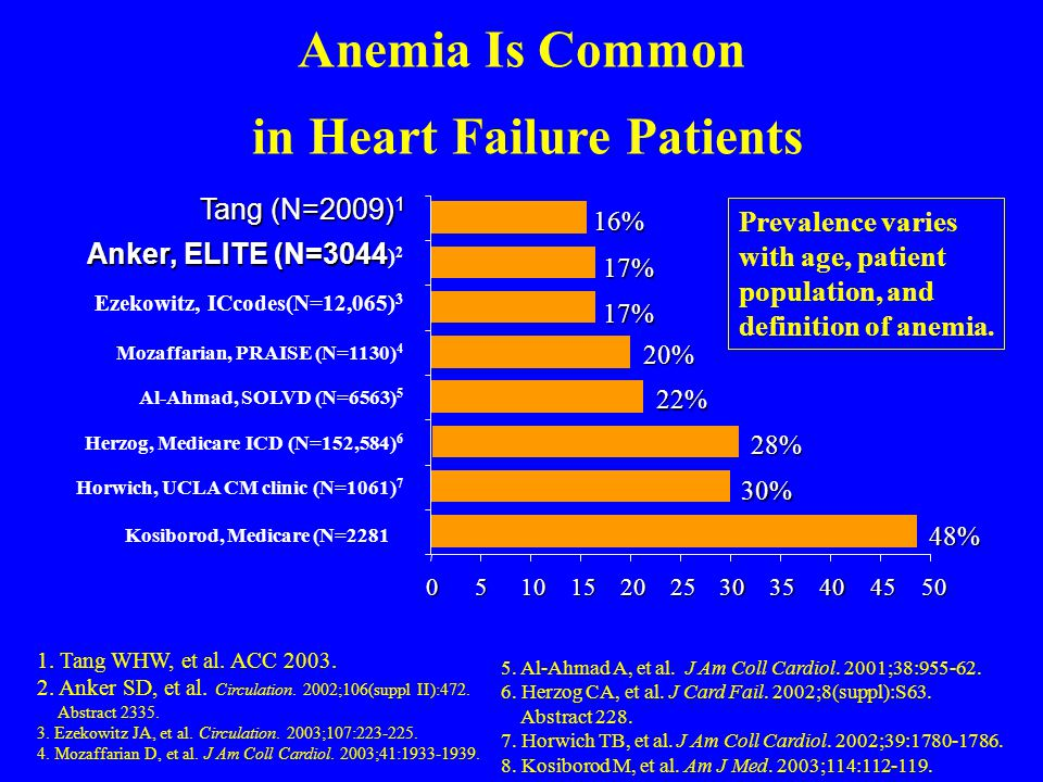 in Heart Failure Patients % of Heart Failure Patients With Anemia