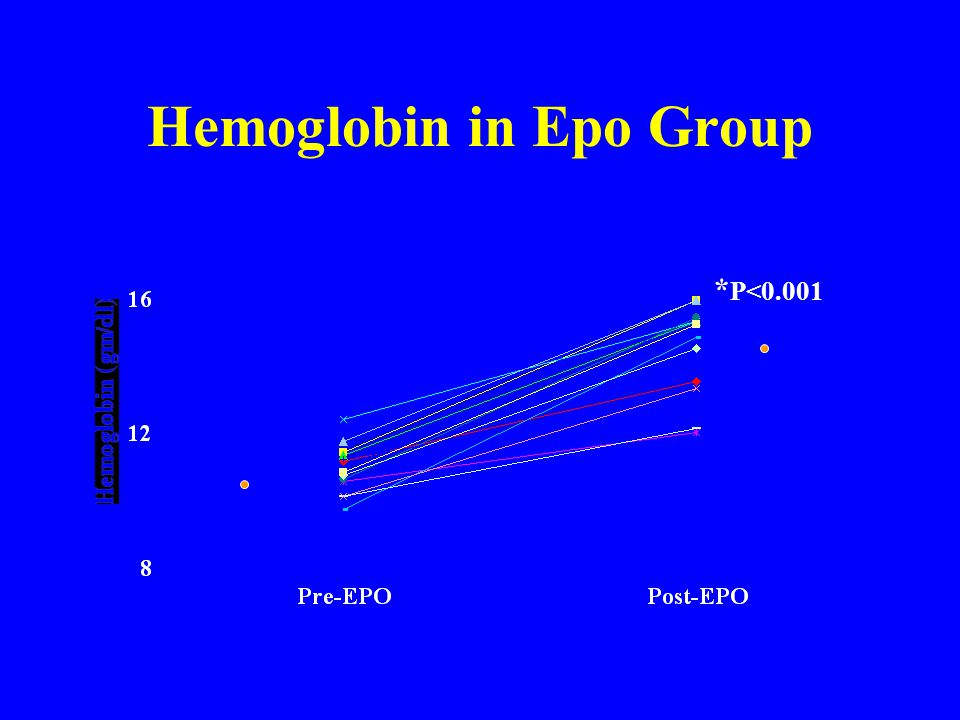 Hemoglobin in Epo Group
