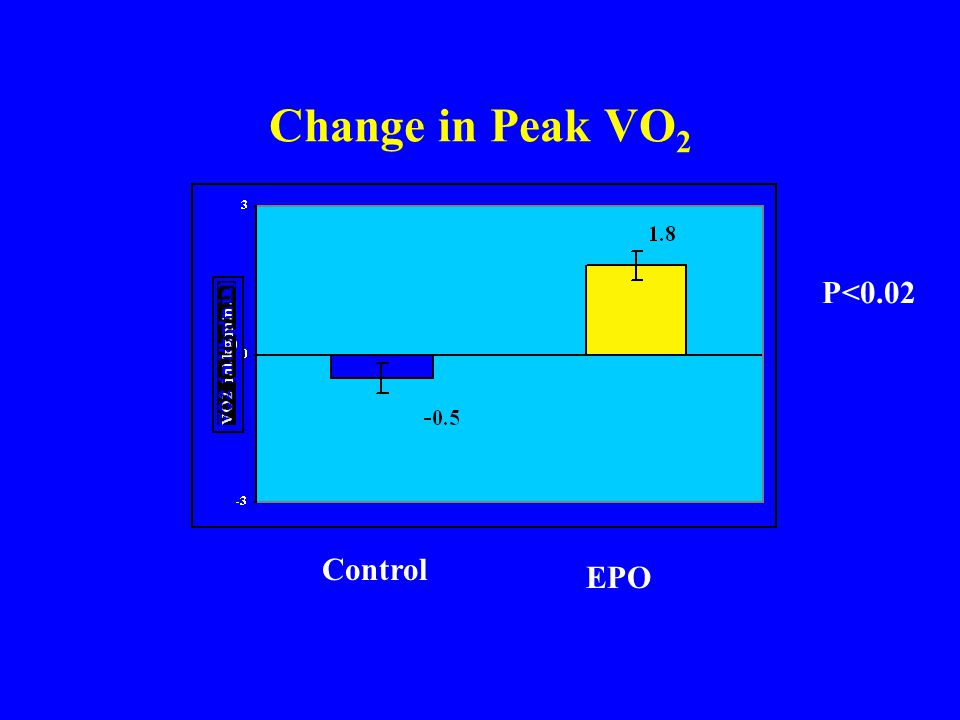 Change in Peak VO2 P<0.02 Control EPO