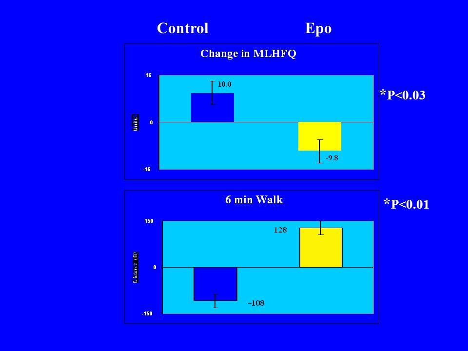 Control Epo *P<0.03 *P<0.01